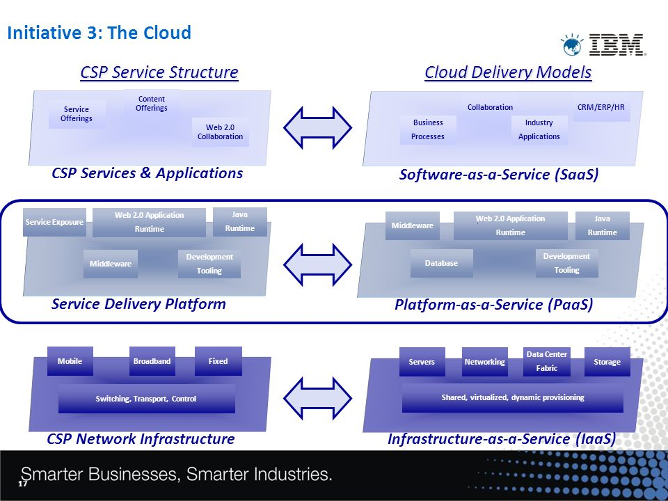 17 Initiative 3: The Cloud Platform-as-a-Service (PaaS) ServersNetworkingStorage Middleware Collaboration Business Processes CRM/ERP/HR Industry Applications Data Center Fabric Shared, virtualized, dynamic provisioning Database Web 2.0 Application Runtime Java Runtime Development Tooling CSP Services & Applications Service Offerings Service Delivery Platform CSP Network Infrastructure Middleware Service Exposure Web 2.0 Application Runtime Java Runtime Development Tooling Content Offerings Web 2.0 Collaboration Switching, Transport, Control MobileBroadbandFixed CSP Service Structure Cloud Delivery Models Software-as-a-Service (SaaS) Infrastructure-as-a-Service (IaaS)