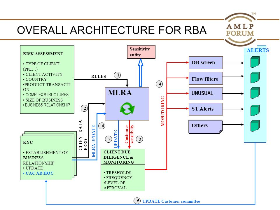 OVERALL ARCHITECTURE FOR RBA KYC ESTABLISHMENT OF BUSINESS RELATIONSHIP UPDATE CAC AD HOC KYC ESTABLISHMENT OF BUSINESS RELATIONSHIP UPDATE CAC AD HOC UPDATE RISK ASSESSMENT TYPE OF CLIENT (PPE…) CLIENT ACTIVITY COUNTRY PRODUCT:TRANSACTI ON COMPLEX STRUCTURES SIZE OF BUSINESS BUSINESS RELATIONSHIP MLRA ST Alerts Flow filters DB screen 1 2 4 KYC ESTABLISHMENT OF BUSINESS RELATIONSHIP UPDATE CAC AD HOC RULES CLIENT DUE DILIGENCE & MONITORING TRESHOLDS FREQUENCY LEVEL OF APPROVAL UNUSUAL Others ALERTS Customer sensitivity UPDATE Customer committee CLIENT DATA FEED MLRA UPDATE MONITORING 3 5 6 7 Sensitivity entity