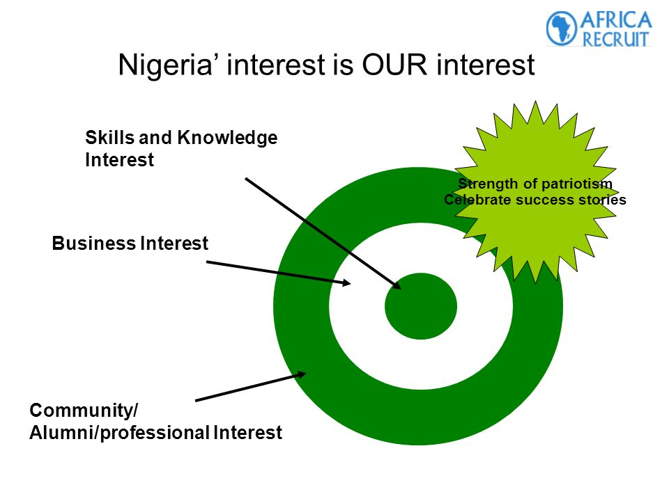 Nigeria interest is OUR interest Skills and Knowledge Interest Community/ Alumni/professional Interest Business Interest Strength of patriotism Celebrate success stories