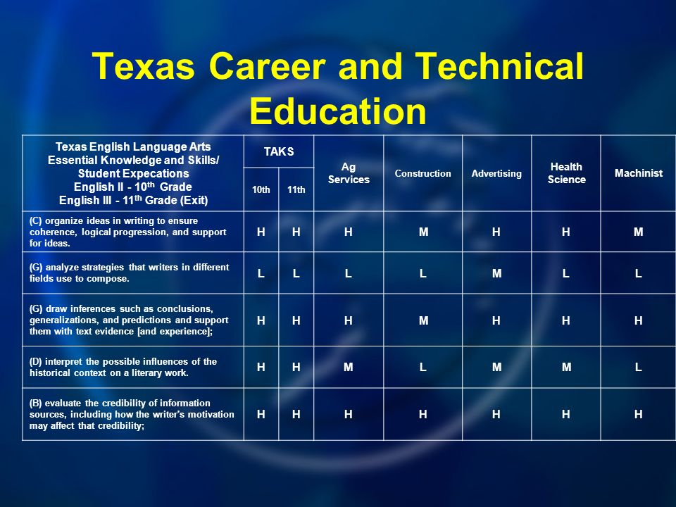 Texas Career and Technical Education Texas English Language Arts Essential Knowledge and Skills/ Student Expecations English II - 10 th Grade English III - 11 th Grade (Exit) TAKS Ag Services ConstructionAdvertising Health Science Machinist 10th11th (C) organize ideas in writing to ensure coherence, logical progression, and support for ideas.
