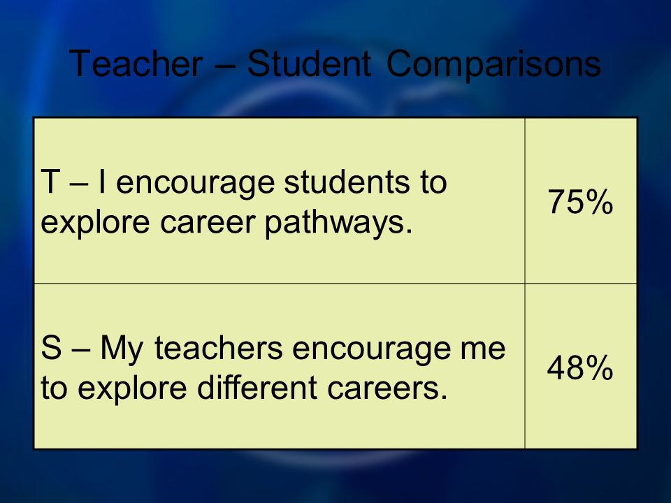 Teacher – Student Comparisons T – I encourage students to explore career pathways.