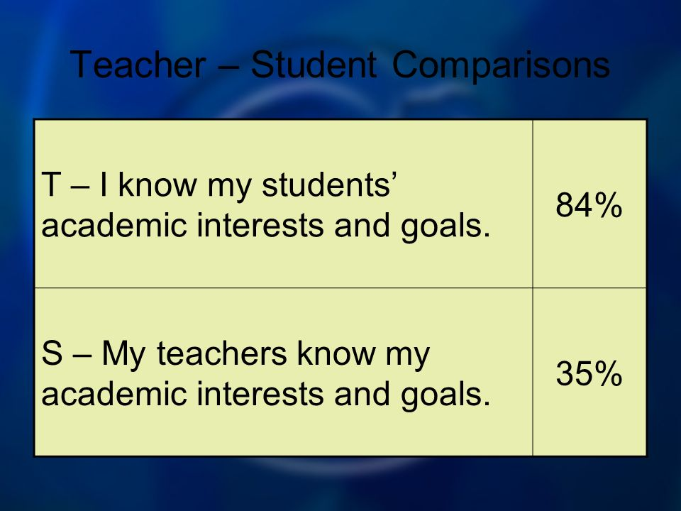 Teacher – Student Comparisons T – I know my students academic interests and goals.