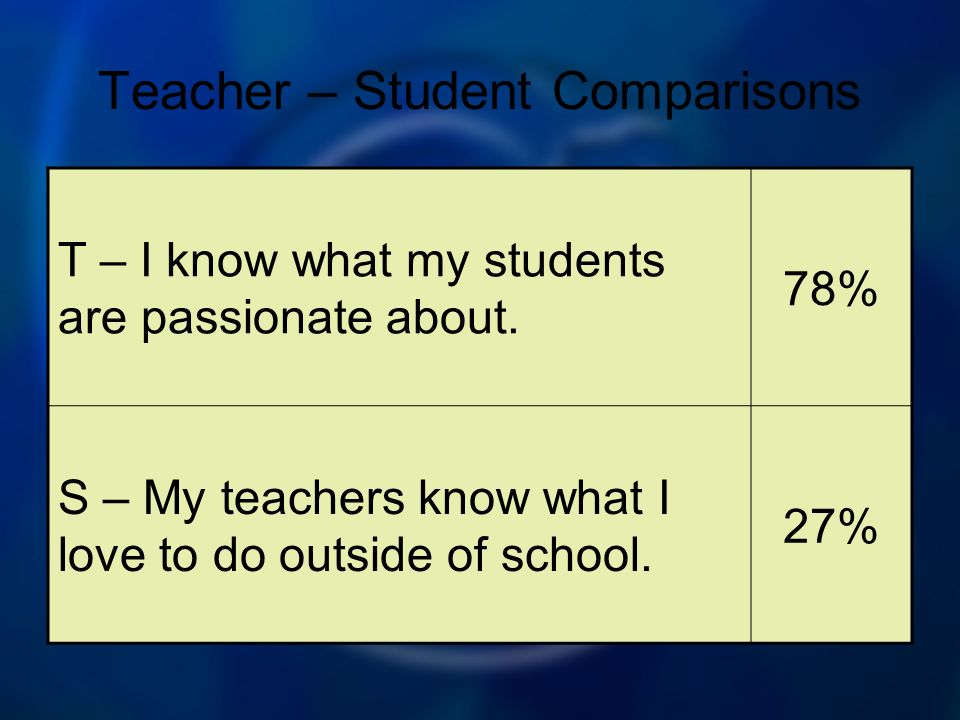 Teacher – Student Comparisons T – I know what my students are passionate about.