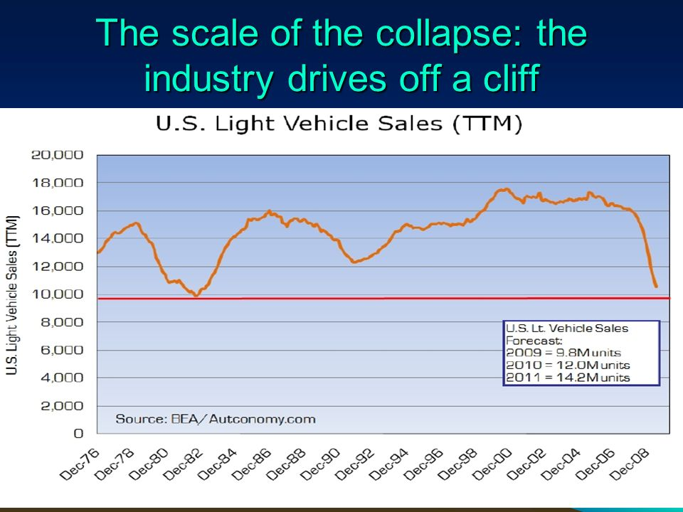 The scale of the collapse: the industry drives off a cliff 23