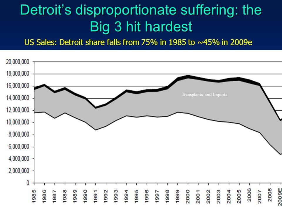 Detroits disproportionate suffering: the Big 3 hit hardest 24 GM + Ford + Chrysler Transplants and Imports US Sales: Detroit share falls from 75% in 1985 to ~45% in 2009e