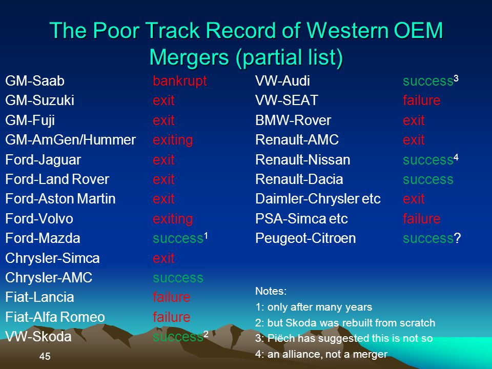 The Poor Track Record of Western OEM Mergers (partial list) GM-Saabbankrupt GM-Suzukiexit GM-Fujiexit GM-AmGen/Hummerexiting Ford-Jaguarexit Ford-Land Roverexit Ford-Aston Martinexit Ford-Volvoexiting Ford-Mazdasuccess 1 Chrysler-Simcaexit Chrysler-AMCsuccess Fiat-Lanciafailure Fiat-Alfa Romeofailure VW-Skodasuccess 2 VW-Audi success 3 VW-SEATfailure BMW-Roverexit Renault-AMCexit Renault-Nissansuccess 4 Renault-Daciasuccess Daimler-Chrysler etcexit PSA-Simca etcfailure Peugeot-Citroensuccess.