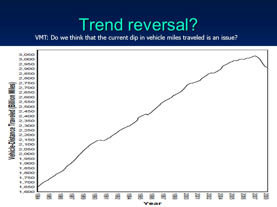 Trend reversal 48 VMT: Do we think that the current dip in vehicle miles traveled is an issue