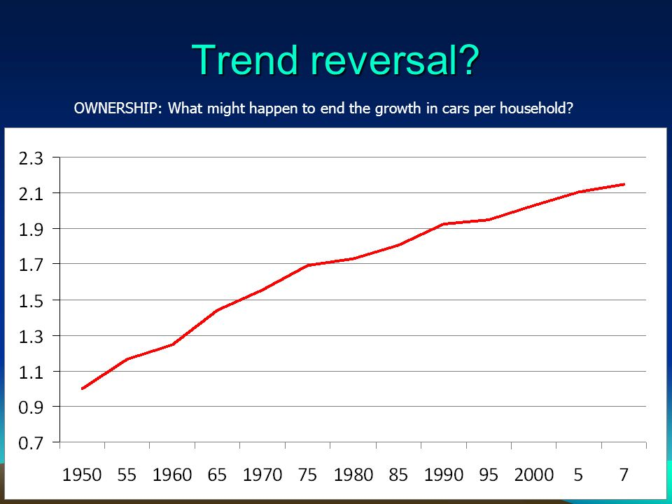 Trend reversal 49 OWNERSHIP: What might happen to end the growth in cars per household