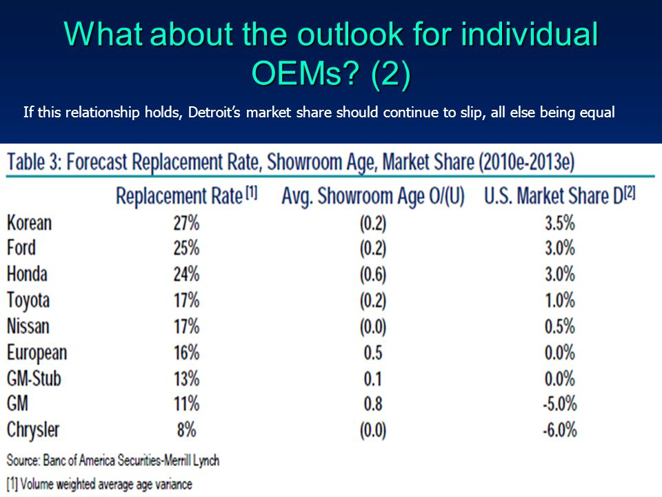 What about the outlook for individual OEMs.