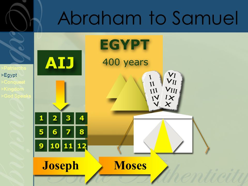 Abraham to Samuel Moses >Patriarchs >Egypt >Conquest >Kingdom >God Speaks Joseph