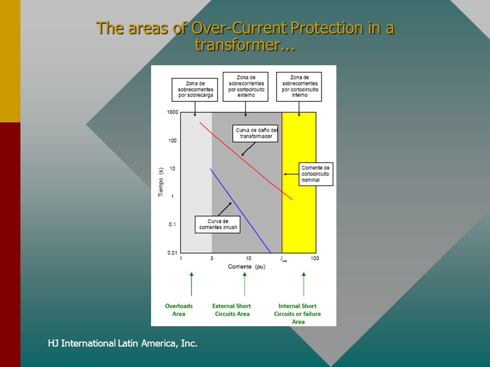 HJ International Latin America, Inc. The areas of Over-Current Protection in a transformer...