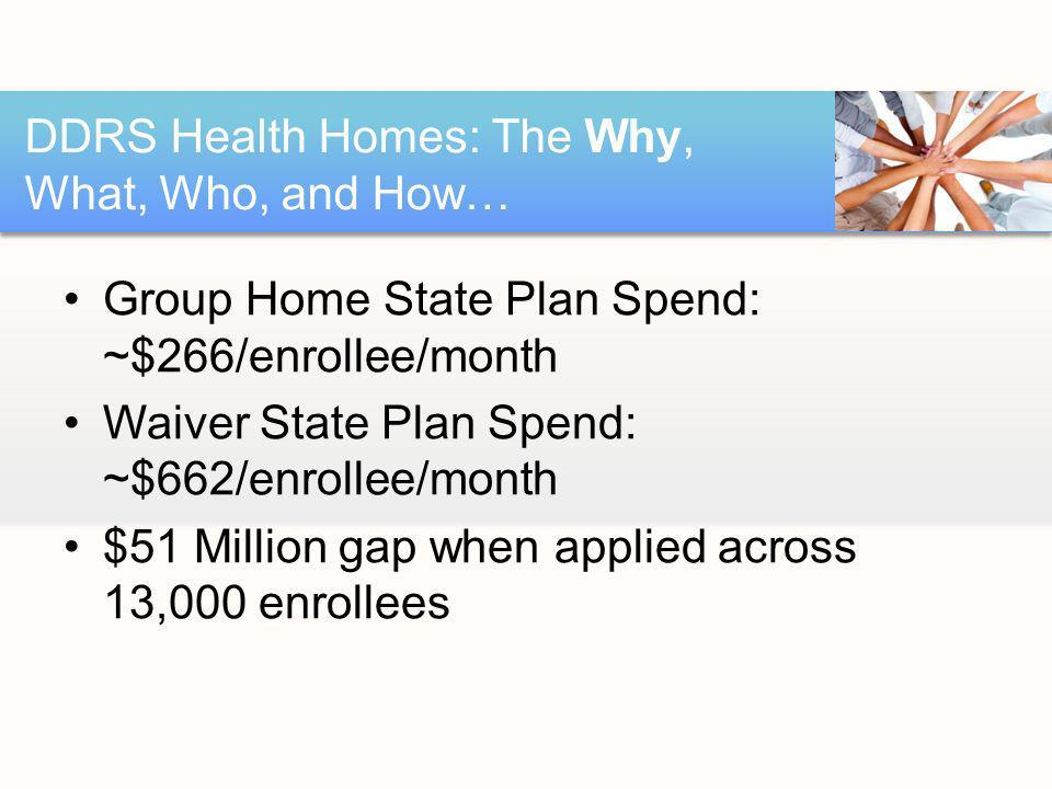 Group Home State Plan Spend: ~$266/enrollee/month Waiver State Plan Spend: ~$662/enrollee/month $51 Million gap when applied across 13,000 enrollees DDRS Health Homes: The Why, What, Who, and How…