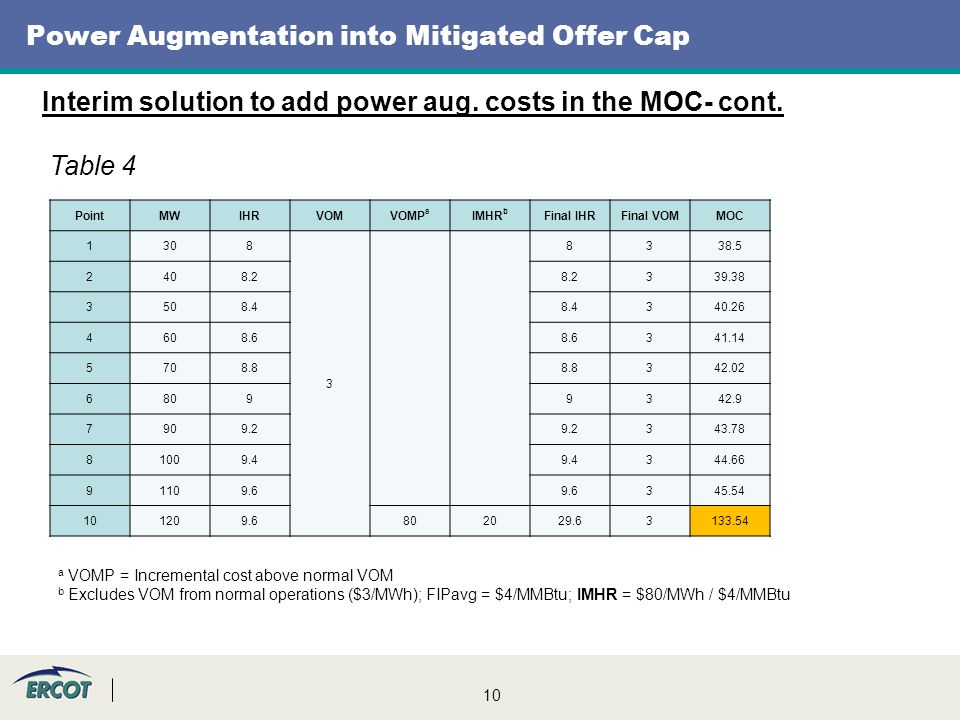 10 Power Augmentation into Mitigated Offer Cap Interim solution to add power aug.