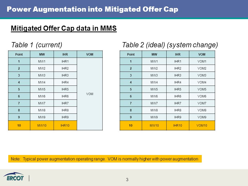 3 Power Augmentation into Mitigated Offer Cap Mitigated Offer Cap data in MMS Table 1(current) Table 2 (ideal) (system change) PointMWIHRVOM 1MW1IHR1 VOM 2MW2IHR2 3MW3IHR3 4MW4IHR4 5MW5IHR5 6MW6IHR6 7MW7IHR7 8MW8IHR8 9MW9IHR9 10MW10IHR10 PointMWIHRVOM 1MW1IHR1VOM1 2MW2IHR2VOM2 3MW3IHR3VOM3 4MW4IHR4VOM4 5MW5IHR5VOM5 6MW6IHR6VOM6 7MW7IHR7VOM7 8MW8IHR8VOM8 9MW9IHR9VOM9 10MW10IHR10VOM10 Note: Typical power augmentation operating range.