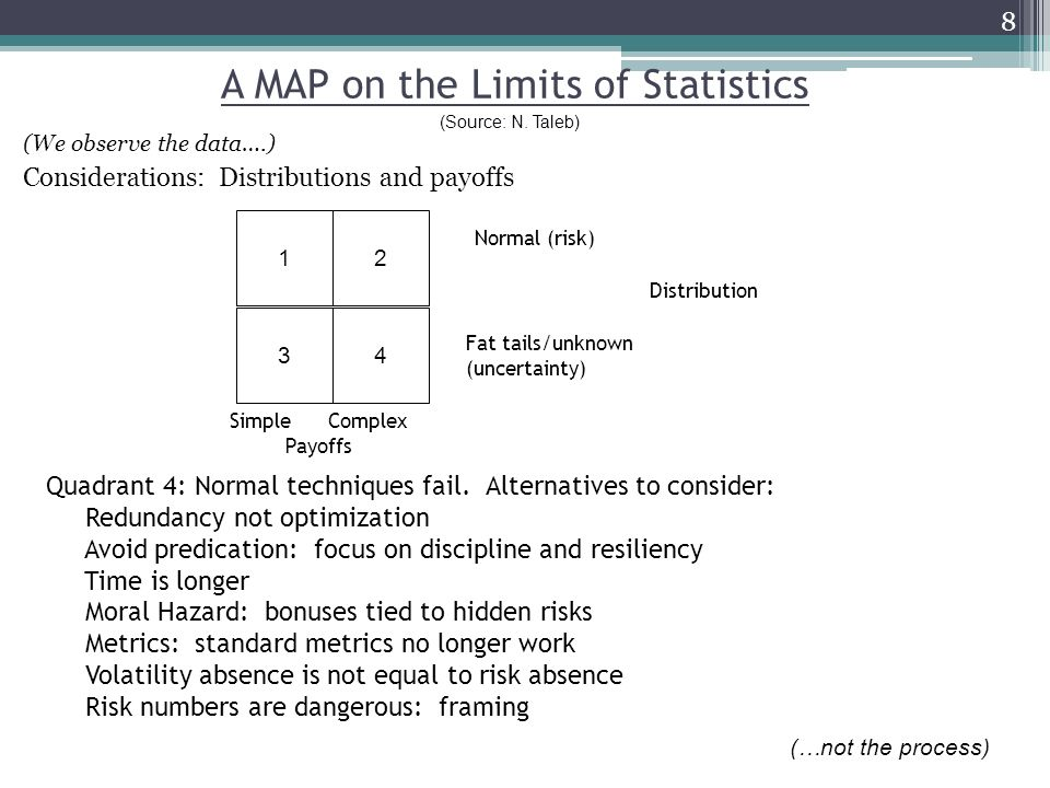 A MAP on the Limits of Statistics (We observe the data….) Considerations: Distributions and payoffs 8 3 4 Normal (risk) Fat tails/unknown (uncertainty) Distribution (…not the process) Quadrant 4: Normal techniques fail.