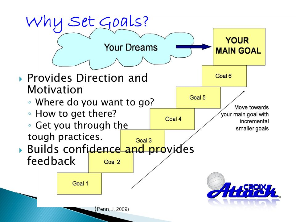 Provides Direction and Motivation Where do you want to go.