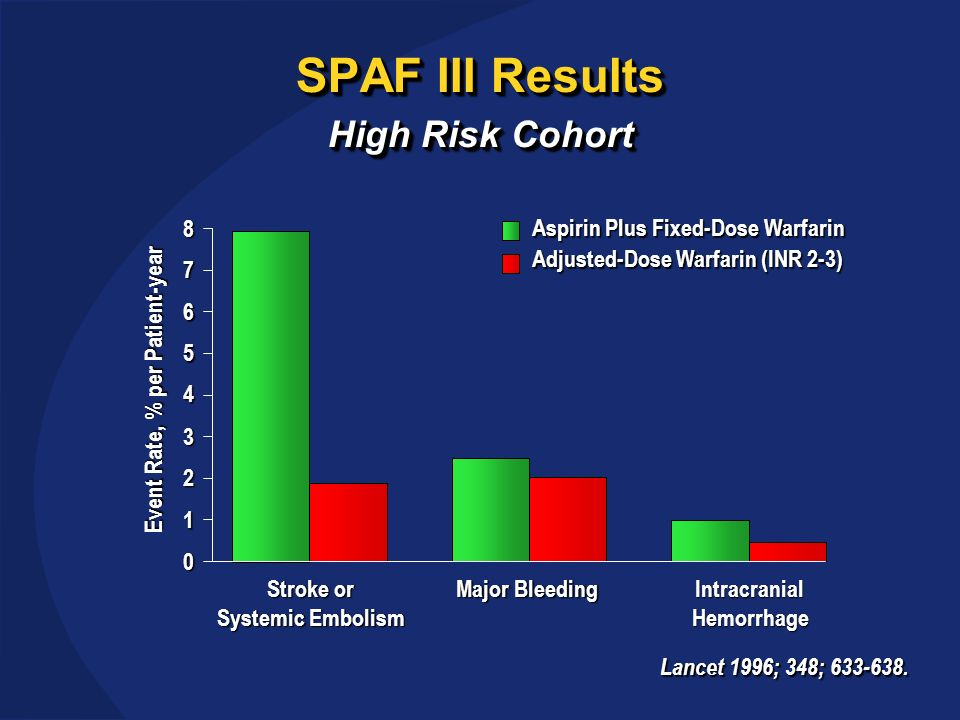 SPAF III Results High Risk Cohort Lancet 1996; 348; 633-638.