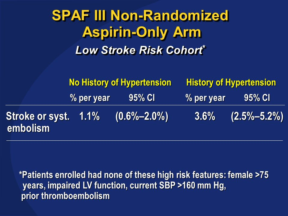 SPAF III Non-Randomized Aspirin-Only Arm Low Stroke Risk Cohort * % per year95% CI% per year95% CI Stroke or syst.1.1%(0.6%–2.0%)3.6%(2.5%–5.2%) Stroke or syst.1.1%(0.6%–2.0%)3.6%(2.5%–5.2%) embolism embolism No History of Hypertension History of Hypertension No History of Hypertension History of Hypertension *Patients enrolled had none of these high risk features: female >75 years, impaired LV function, current SBP >160 mm Hg, prior thromboembolism prior thromboembolism