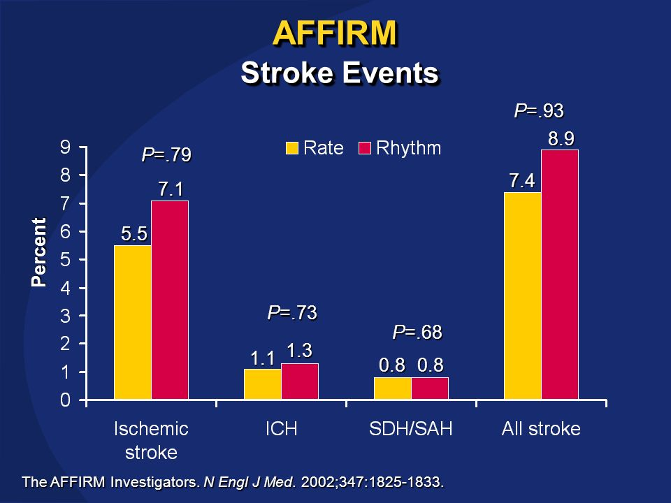AFFIRM Stroke Events 5.5 7.1 1.1 1.3 0.80.8 7.4 8.9 P=.79 P=.73 P=.68 P=.93 The AFFIRM Investigators.