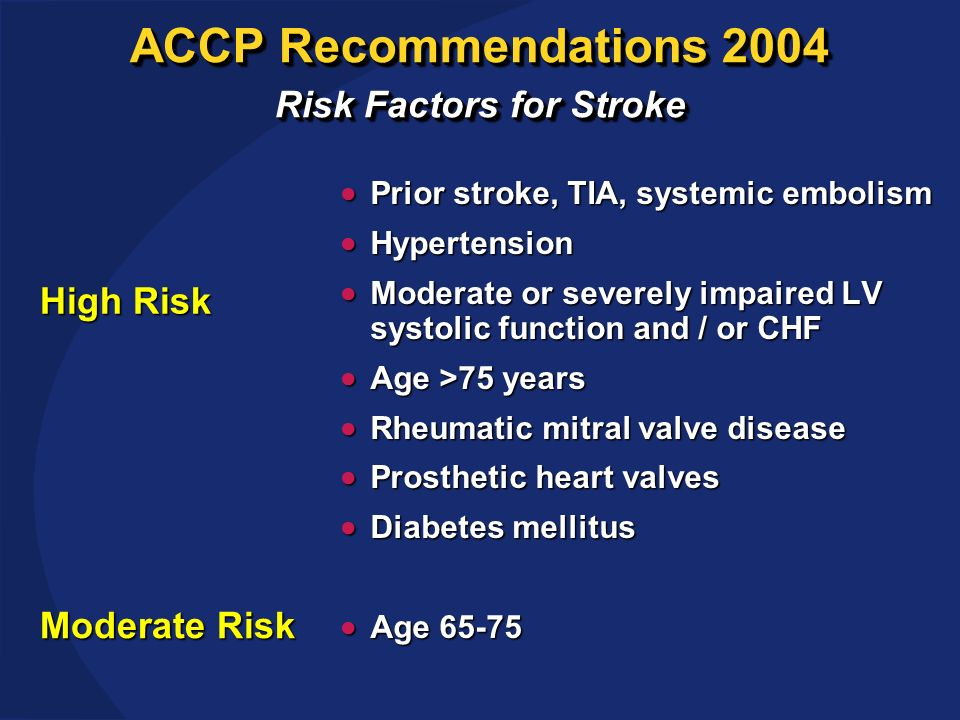 ACCP Recommendations 2004 Risk Factors for Stroke Prior stroke, TIA, systemic embolism Prior stroke, TIA, systemic embolism Hypertension Hypertension Moderate or severely impaired LV systolic function and / or CHF Moderate or severely impaired LV systolic function and / or CHF Age >75 years Age >75 years Rheumatic mitral valve disease Rheumatic mitral valve disease Prosthetic heart valves Prosthetic heart valves Diabetes mellitus Diabetes mellitus Age 65-75 Age 65-75 Moderate Risk High Risk