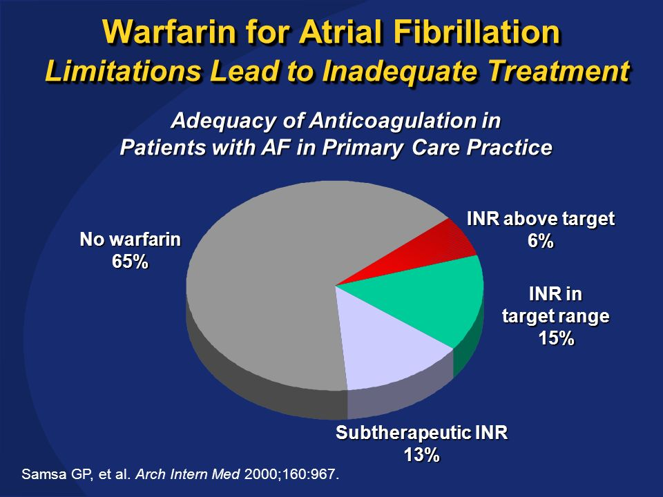 Warfarin for Atrial Fibrillation Limitations Lead to Inadequate Treatment Samsa GP, et al.