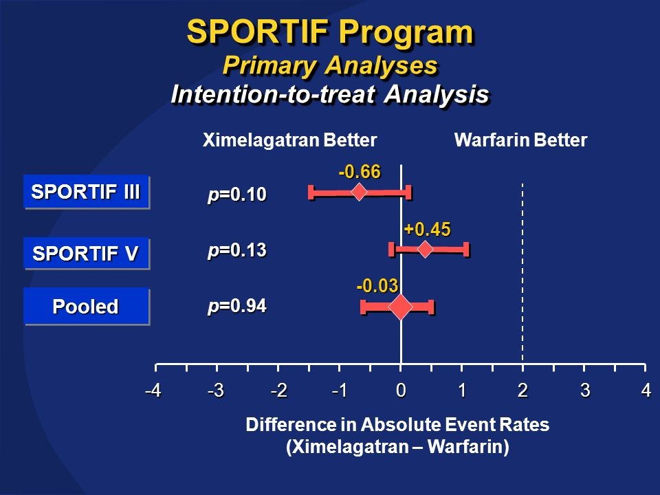 SPORTIF Program Primary Analyses Intention-to-treat Analysis Difference in Absolute Event Rates (Ximelagatran – Warfarin) Ximelagatran BetterWarfarin Better012 SPORTIF III SPORTIF V -0.66+0.45 p=0.10 p=0.13 PooledPooled-0.03 p=0.94 34-2-3-4