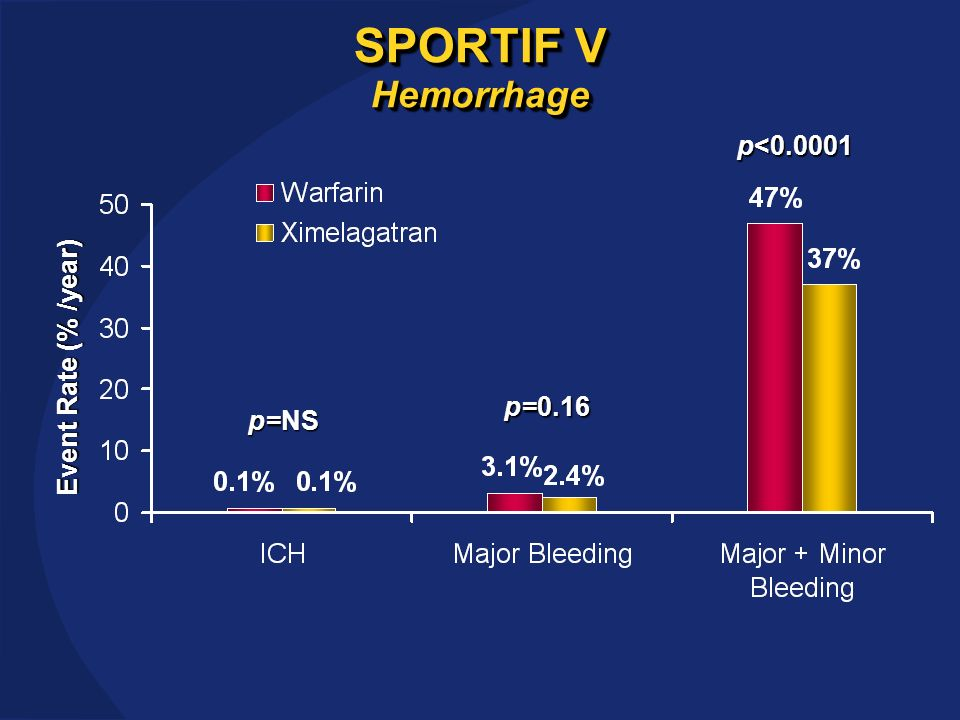 SPORTIF V Hemorrhage Event Rate (% /year) p<0.0001 p=0.16 p=NS