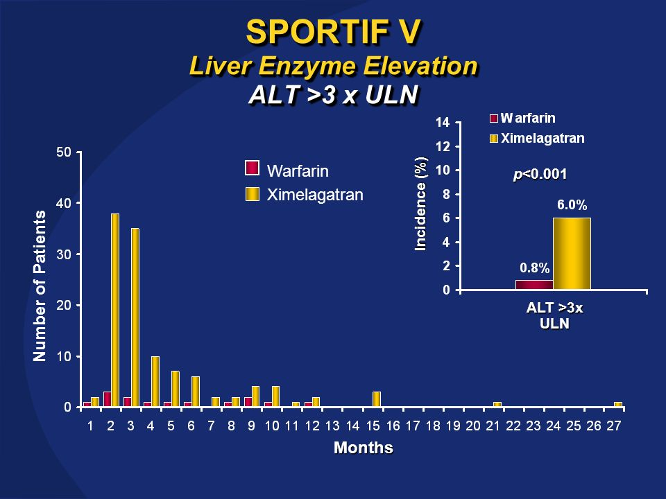 SPORTIF V Liver Enzyme Elevation ALT >3 x ULN Months Number of Patients Ximelagatran Warfarin Incidence (%) ALT >3x ULN p<0.001