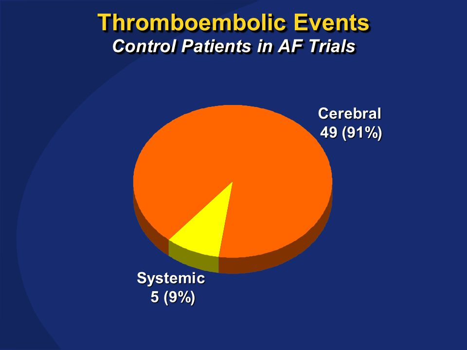 Thromboembolic Events Control Patients in AF Trials Cerebral 49 (91%) Systemic 5 (9%)