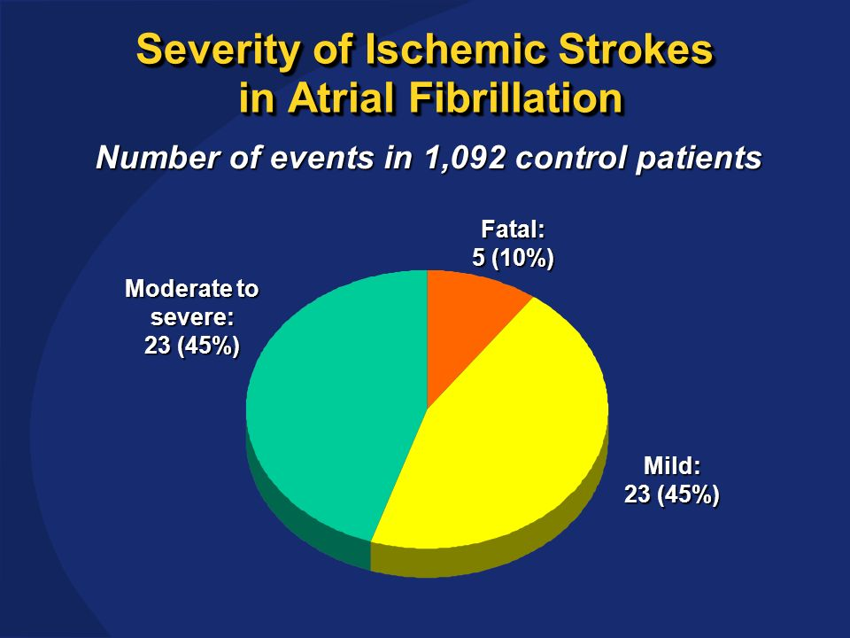 Severity of Ischemic Strokes in Atrial Fibrillation Fatal: 5 (10%) Moderate to severe: 23 (45%) Mild: 23 (45%) Number of events in 1,092 control patients