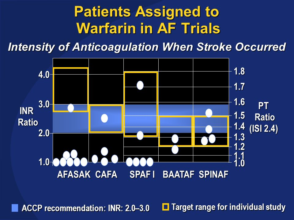 Patients Assigned to Warfarin in AF Trials Intensity of Anticoagulation When Stroke Occurred AFASAK SPAF I BAATAFSPINAFCAFA 1.0 2.0 3.0 4.0 1.7 1.6 1.5 1.4 1.3 1.2 1.1 1.0 INR Ratio PT Ratio (ISI 2.4) ACCP recommendation: INR: 2.0–3.0 1.8 Target range for individual study