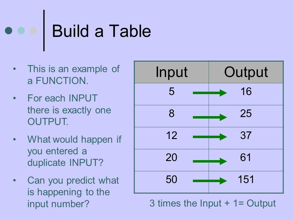Build a Table InputOutput 516 825 1237 2061 50151 This is an example of a FUNCTION.