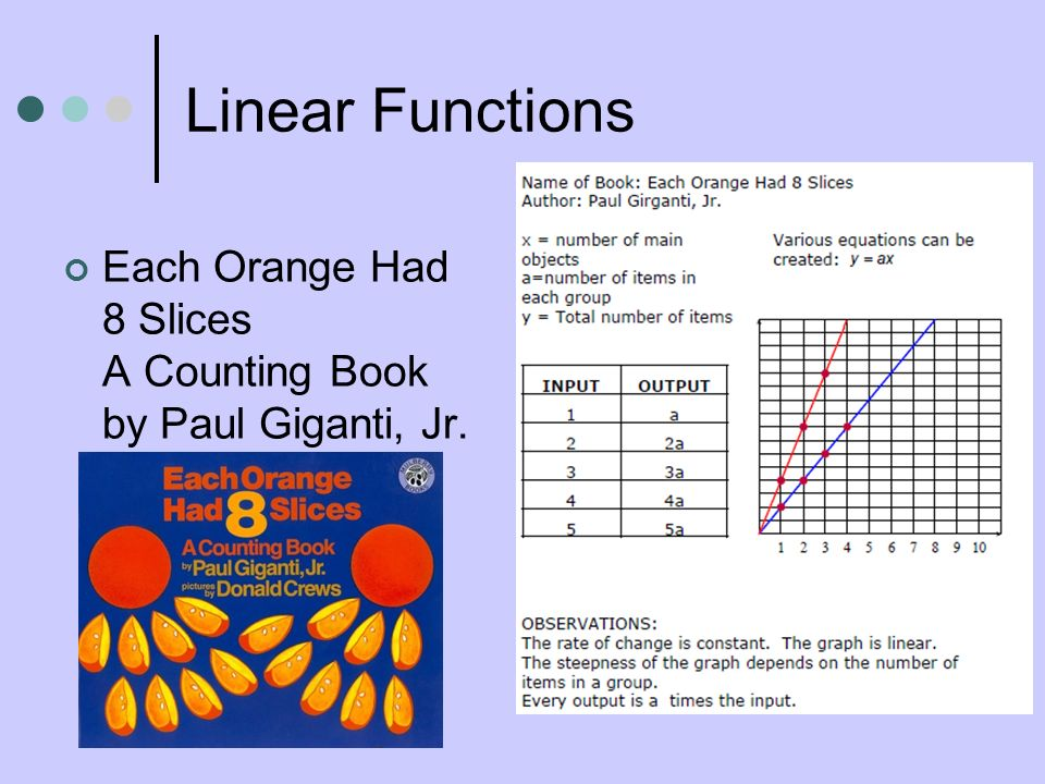 Linear Functions Each Orange Had 8 Slices A Counting Book by Paul Giganti, Jr.