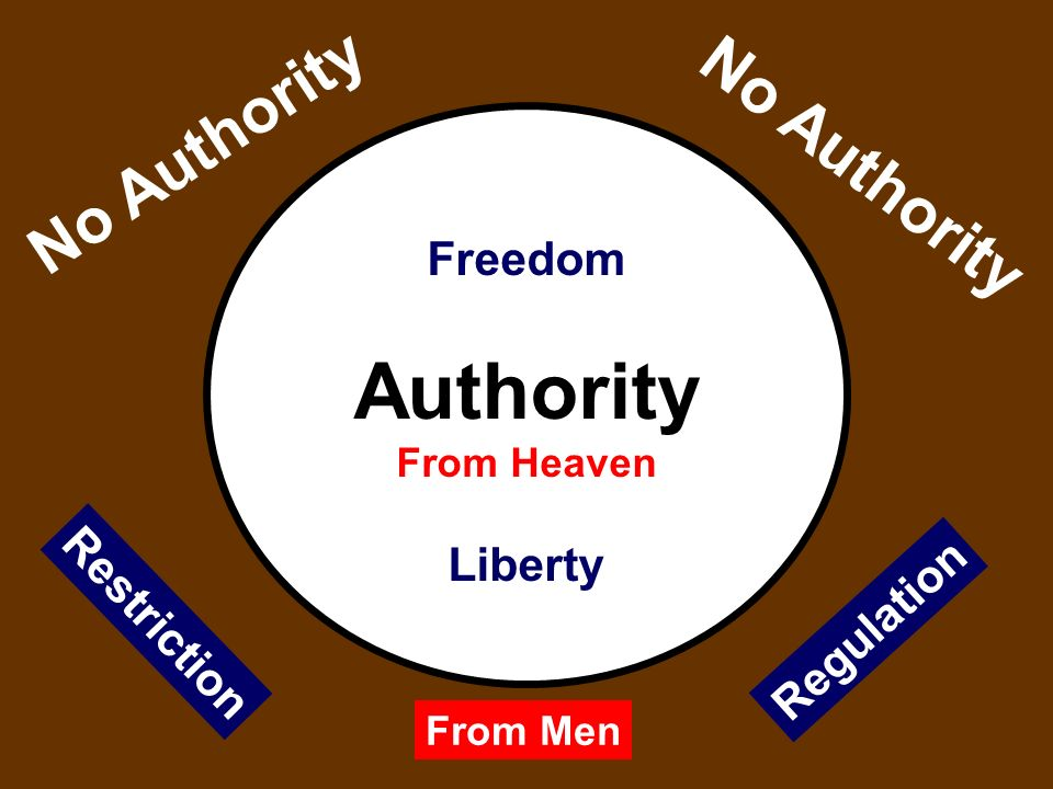 Freedom Authority From Heaven Liberty No Authority From Men Restriction Regulation