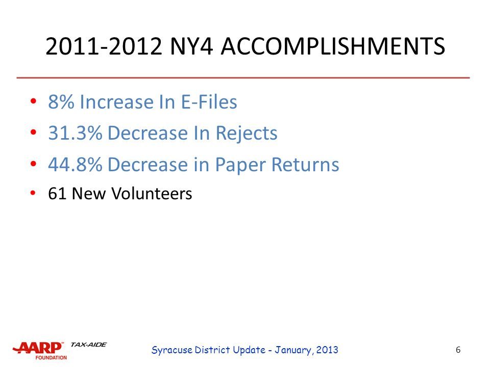 2011-2012 NY4 ACCOMPLISHMENTS 8% Increase In E-Files 31.3% Decrease In Rejects 44.8% Decrease in Paper Returns 61 New Volunteers 6 Syracuse District Update - January, 2013