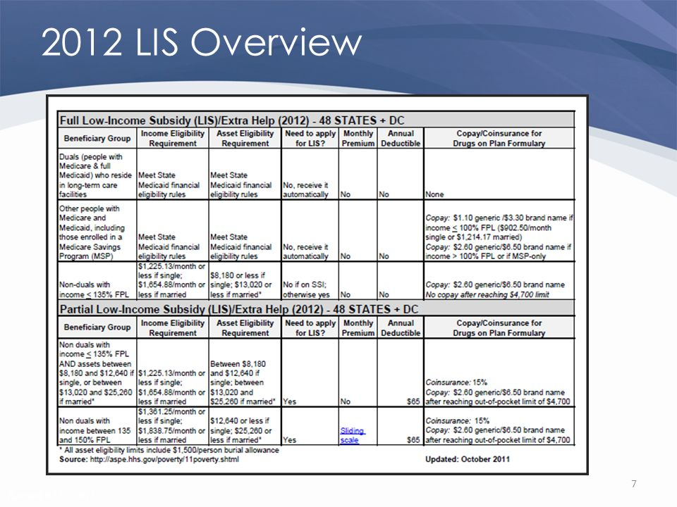 Revised 02/02/2011 2012 LIS Overview 7