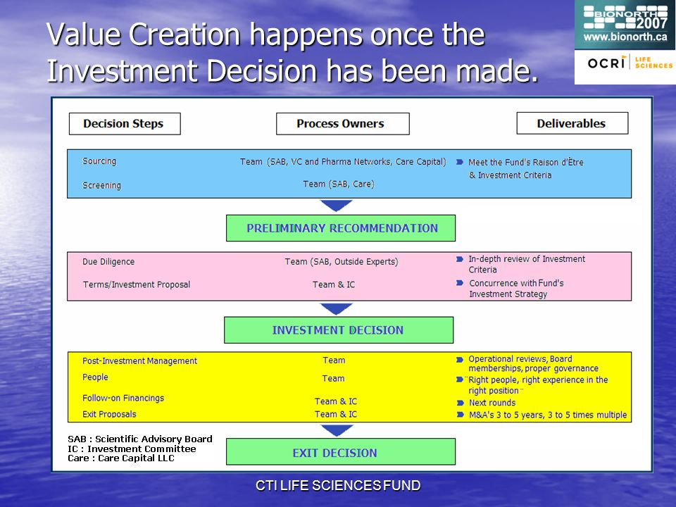 CTI LIFE SCIENCES FUND Value Creation happens once the Investment Decision has been made.