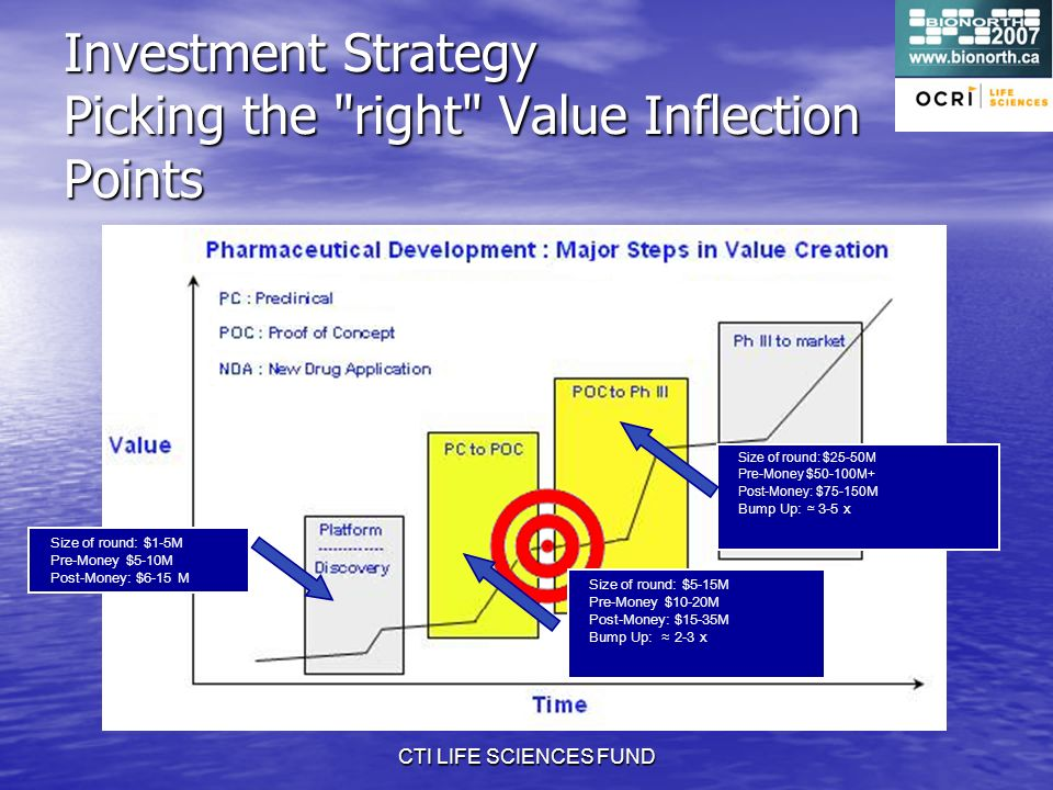CTI LIFE SCIENCES FUND Investment Strategy Picking the right Value Inflection Points Size of round: $5-15M Pre-Money $10-20M Post-Money: $15-35M Bump Up: 2-3 x Size of round: $1-5M Pre-Money $5-10M Post-Money: $6-15 M Size of round: $25-50M Pre-Money $50-100M+ Post-Money: $ M Bump Up: 3-5 x