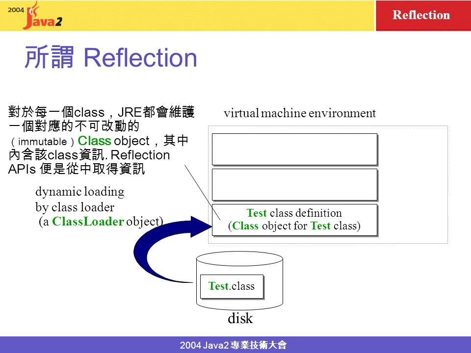 2004 Java2 Reflection Reflection Java Reflection APIs class package type parameters superclass implemented interfaces inner classes, outer class, fields constructors methods modifiers instances fields methods