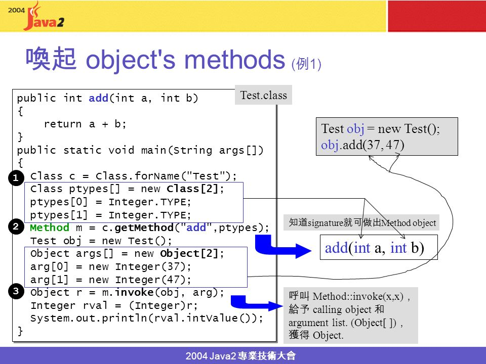 2004 Java2 object s methods (method s name ) 1. method class Class object c 2.
