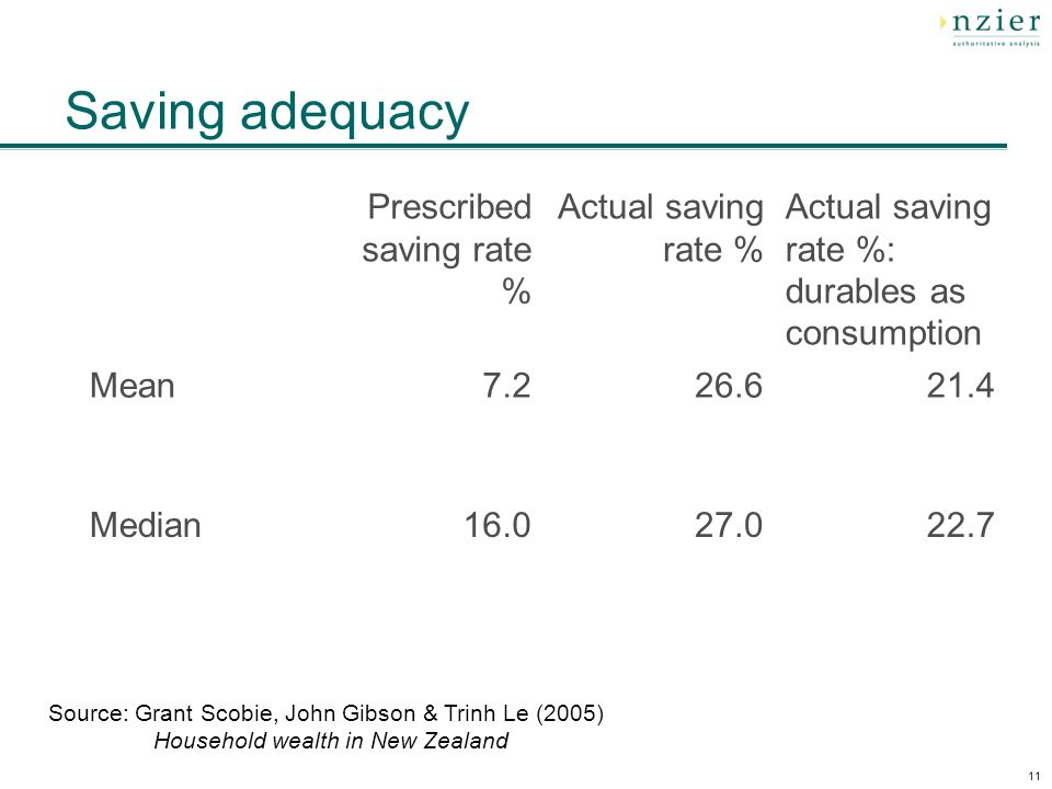 11 Saving adequacy Source: Grant Scobie, John Gibson & Trinh Le (2005) Household wealth in New Zealand Prescribed saving rate % Actual saving rate % Actual saving rate %: durables as consumption Mean Median