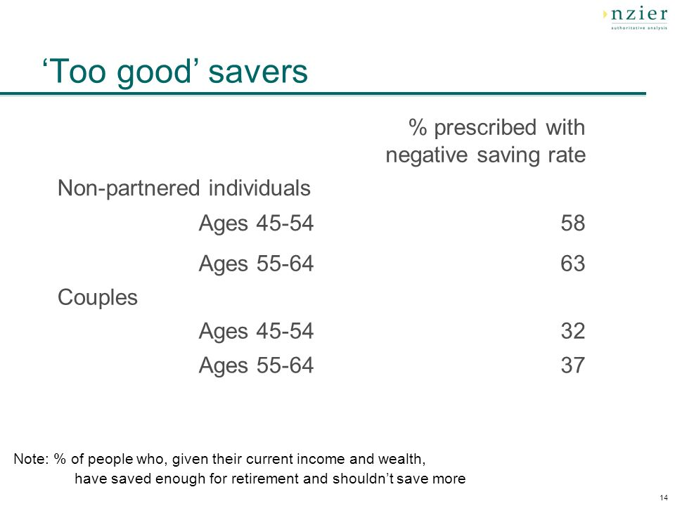 14 Too good savers % prescribed with negative saving rate Non-partnered individuals Ages Ages Couples Ages Ages Note: % of people who, given their current income and wealth, have saved enough for retirement and shouldnt save more