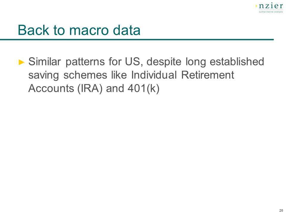 26 Back to macro data Similar patterns for US, despite long established saving schemes like Individual Retirement Accounts (IRA) and 401(k)