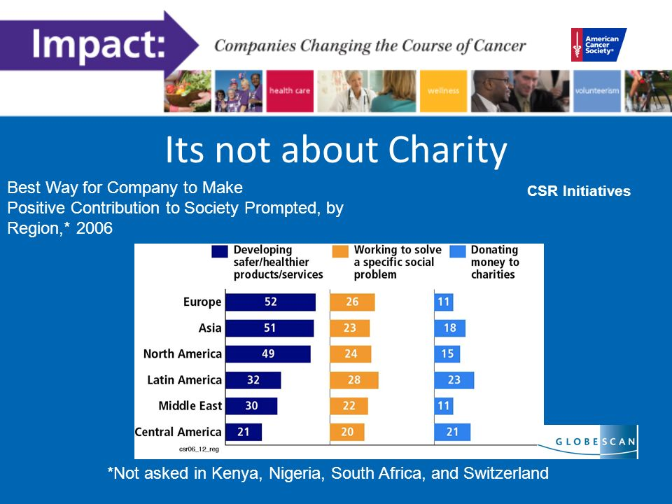 Its not about Charity *Not asked in Kenya, Nigeria, South Africa, and Switzerland Best Way for Company to Make Positive Contribution to Society Prompted, by Region,* 2006 CSR Initiatives