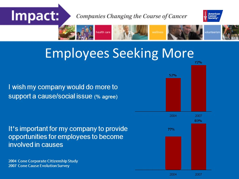 Employees Seeking More I wish my company would do more to support a cause/social issue (% agree) 2004 Cone Corporate Citizenship Study 2007 Cone Cause Evolution Survey It s important for my company to provide opportunities for employees to become involved in causes 77%
