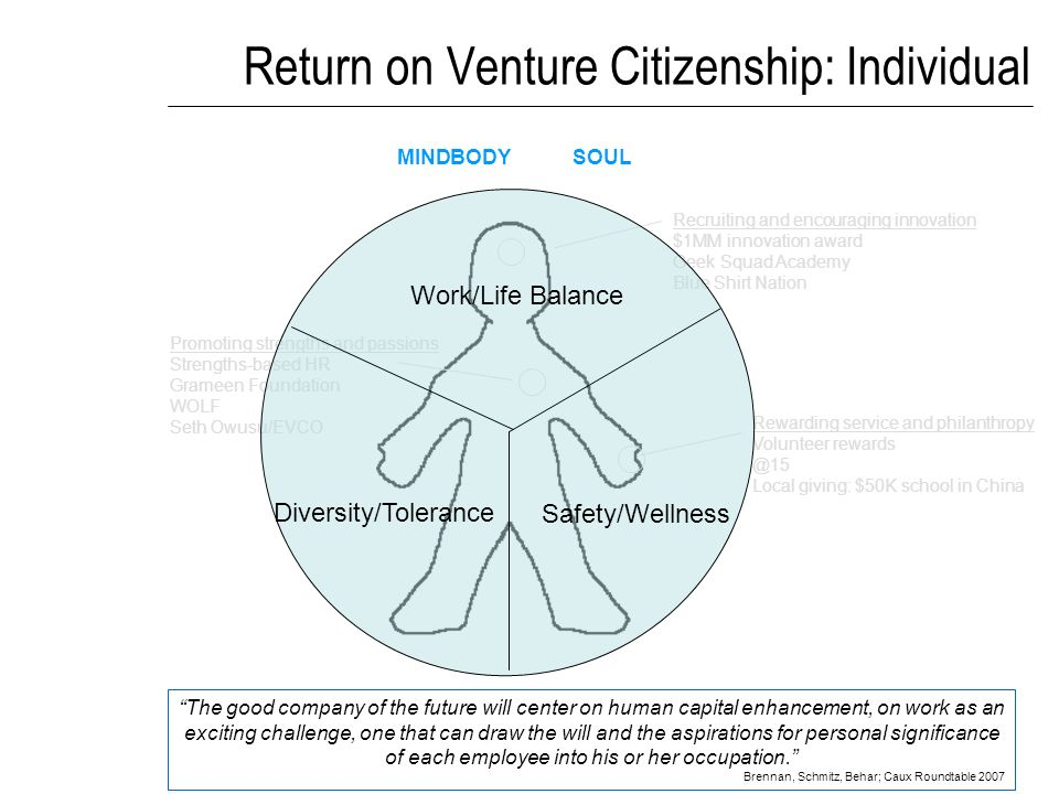 Return on Venture Citizenship: Individual Rewarding service and philanthropy Volunteer rewards @15 Local giving: $50K school in China MINDBODY SOUL The good company of the future will center on human capital enhancement, on work as an exciting challenge, one that can draw the will and the aspirations for personal significance of each employee into his or her occupation.