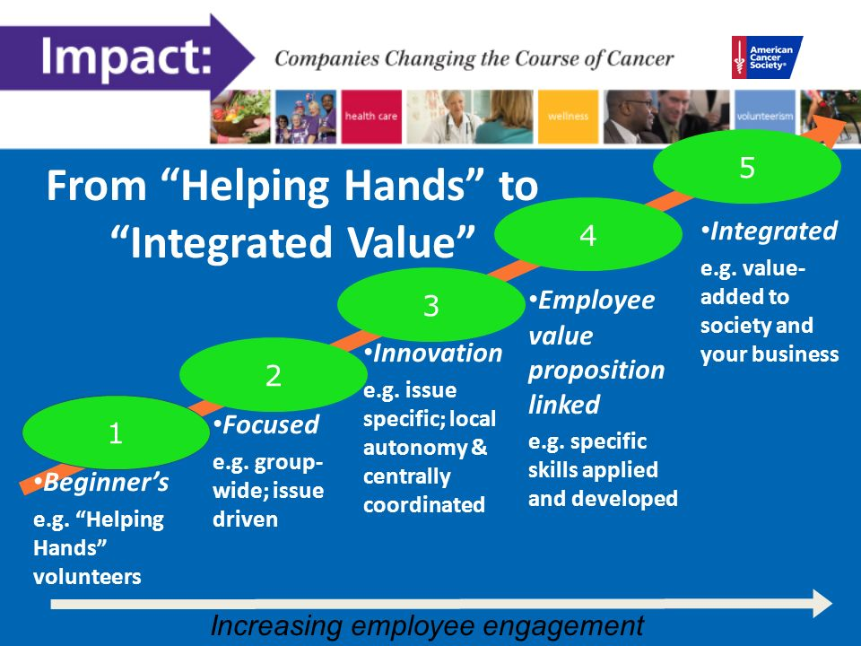 From Helping Hands to Integrated Value 4 Employee value proposition linked e.g.