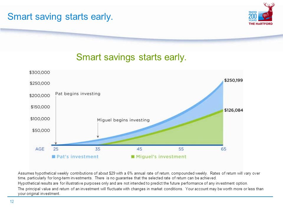 12 Smart saving starts early. Smart savings starts early.