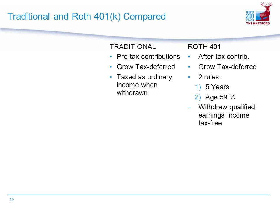 16 Traditional and Roth 401(k) Compared TRADITIONAL Pre-tax contributions Grow Tax-deferred Taxed as ordinary income when withdrawn ROTH 401 After-tax contrib.