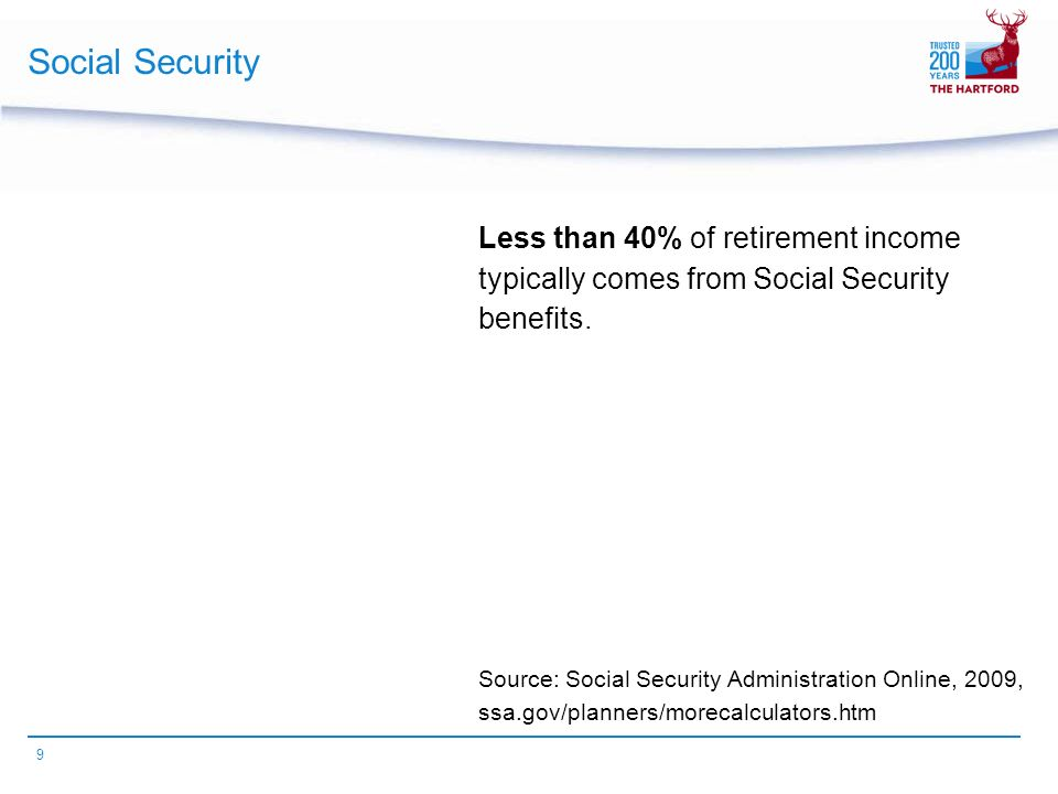9 Social Security Less than 40% of retirement income typically comes from Social Security benefits.